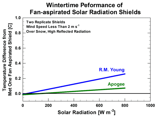 F1b: Data comparison of three fan aspirated solar radiation shields during winter, under high solar load, over snow with high reflected radiation.