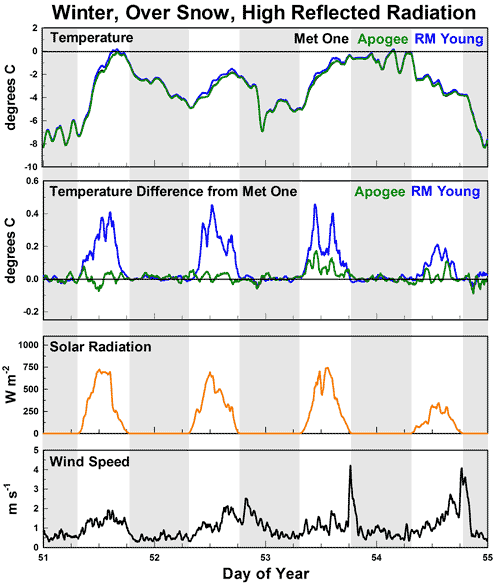 F2b: Time series graphs of four continuous representative days comparing three fan aspirated solar radiation shields during winter, under high solar load, over snow with high reflected radiation.
