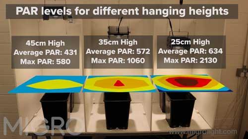 Determine optimal hanging height using the Full-Spectrum Quantum Sensor