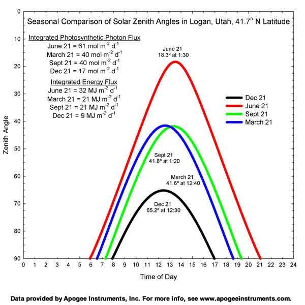 Seasonal Comparison of Solar Zenith Angles in Logan,UT