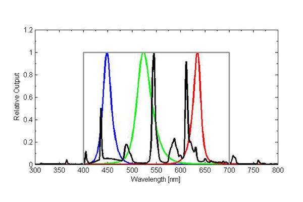 T5 cool white fluorescent spectrum (lamp used by Apogee for electric light calibration of quantum meters; black line) compared to narrowband color LEDs (blue, green, red lines) and defined quantum response (gray line).