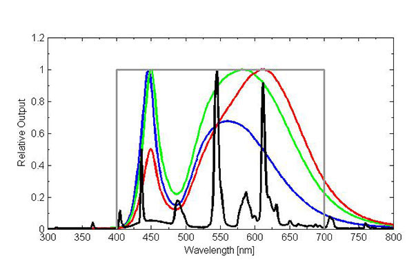 T5 cool white fluorescent spectrum (lamp used by Apogee for electric light calibration of quantum meters; black line) compared to broadband white LEDs (cool white fluorescent – blue line, neutral white fluorescent – green line, warm white fluorescent – red line) and defined quantum response (gray line).