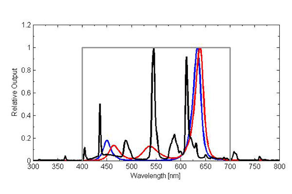 T5 cool white fluorescent spectrum (lamp used by Apogee for electric light calibration of quantum meters; black line) compared to mixtures of narrowband color LEDs (red/blue – blue line, red/green/blue – red line) and defined quantum response (gray line).