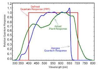 Quantum Response Comparison
