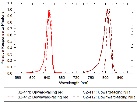 Graph showing the spectral responses of NDVI upward-looking and downward-looking sensors.