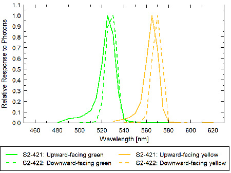 Graph showing the spectral responses of PRI upward-lookinga and downward-looking sensors.