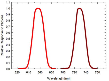S2-131 Red - Far-red sensor spectral response graph.