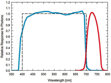 Graph showing the spectral responses of the PAR-FAR sensor (spectral range of 389 to 692 nm ± 5 nm (PAR) and 702 to 761 nm &plusm; 5 nm (Far-red)).