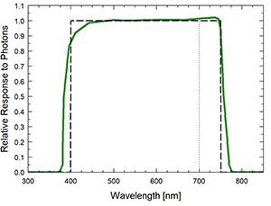 ePAR sensor spectral response graph.
