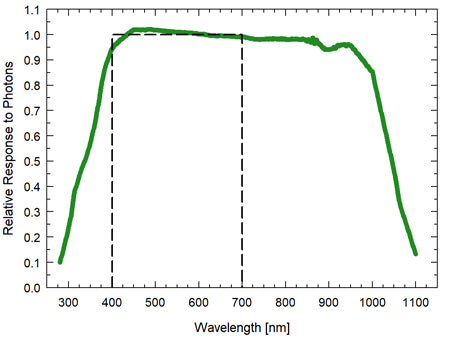 Graph showing the spectral response of an Extended Range PFD sensor (spectral range of 340 to 1140 nm ± 5 nm.