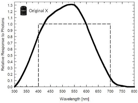SQ-100X original quantum sensor spectral response graph.