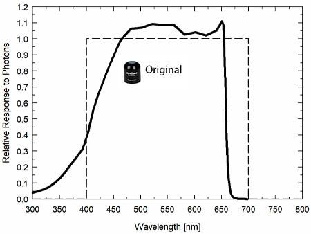 SQ-100 original quantum sensor spectral response graph.