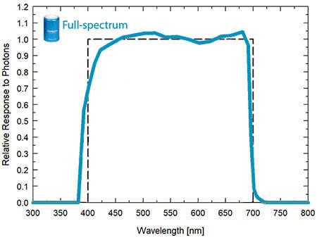 SQ-500 full-spectrum quantum sensor spectral response graph.