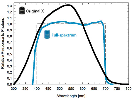 Graph showing the spectral responses of full-spectrum quantum sensor (spectral range of 389 to 692 nm ± 5 nm).