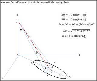 Infrared radiometer target area
