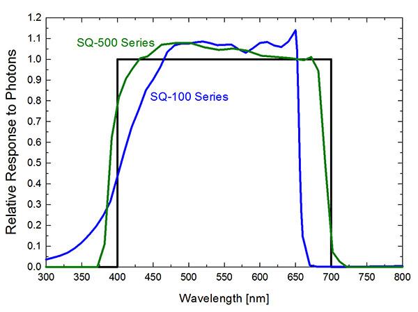 Quantum Sensor Spectral Response Graph