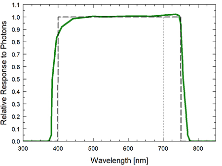 Graph showing the spectral response of an ePAR and Extended Range PFD sensor
