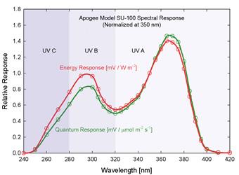 UV Spectral Response