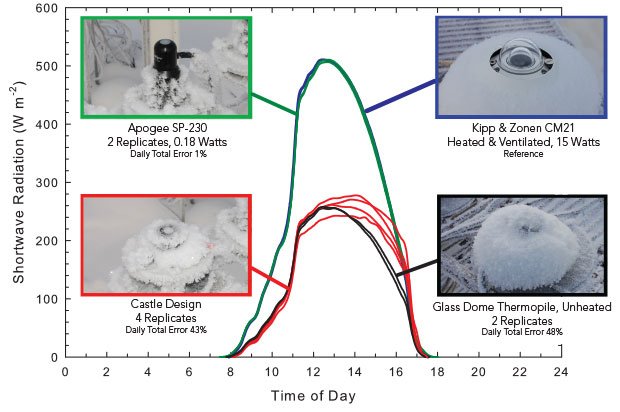 Figure 1: Solar radiation after a January frost in Logan, Utah with overcast conditions until 11 a.m. The two replicate Apogee SP-230 pyranometers were nearly identical to a heated and ventilated reference pyranometer. In spite of the bright sunlight after 11 a.m., the frost on two unheated glass dome thermopile and four replicate unheated castle design pyranometers did not melt until after 4 p.m. (1600 hours).